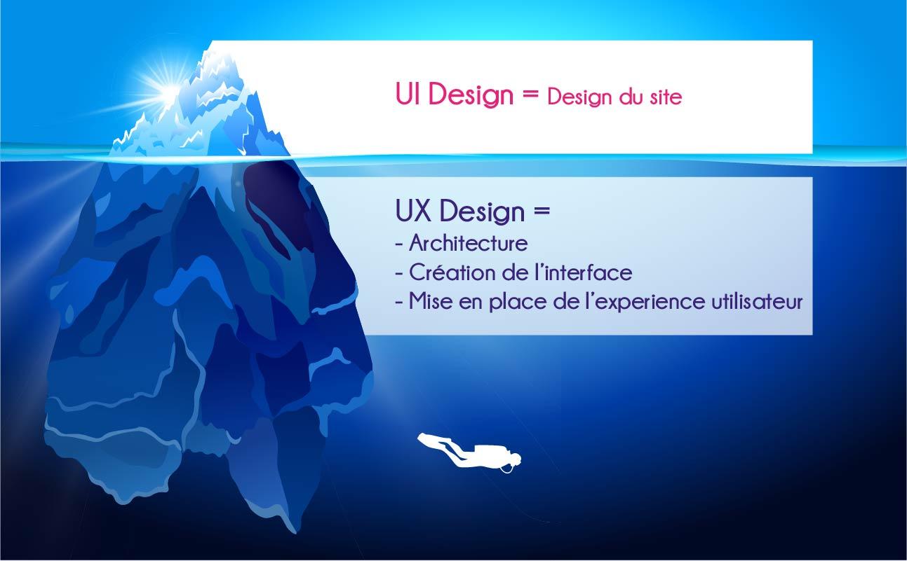 Agence de communication, conseil en communication, webdesigner, design UX UI, graphiste